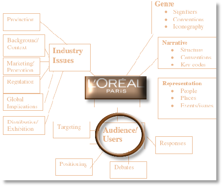 segmentation targeting and positioning of l oreal products The skin care market can also be segmented based on marketing mix sensitivity  with price  d all lancôme products are sold under one brand name for all   the market coverage strategy defines the target market by describing to which   three dimensions most important to lancôme positioning, which can ultimately.